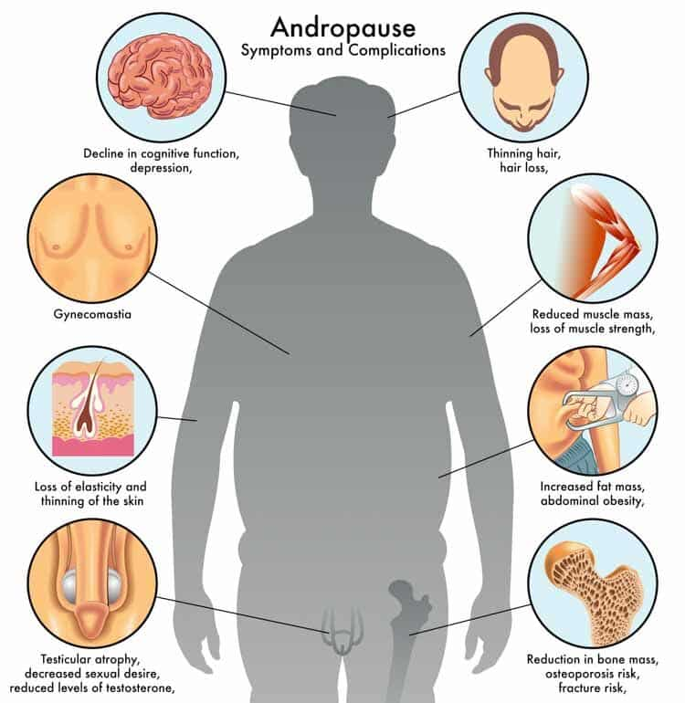 andropause symptoms and complications