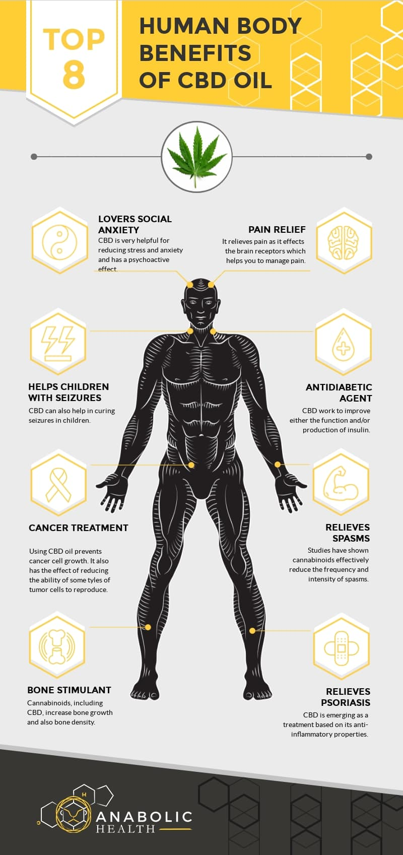 Human-Body_Benefits-of-CBD-Oil